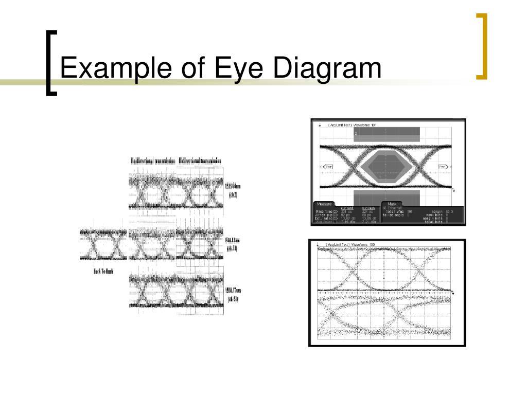 Example of Eye Diagram