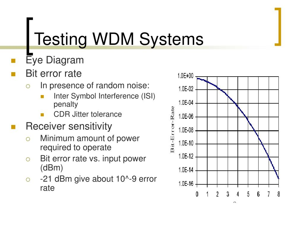 Testing WDM Systems
