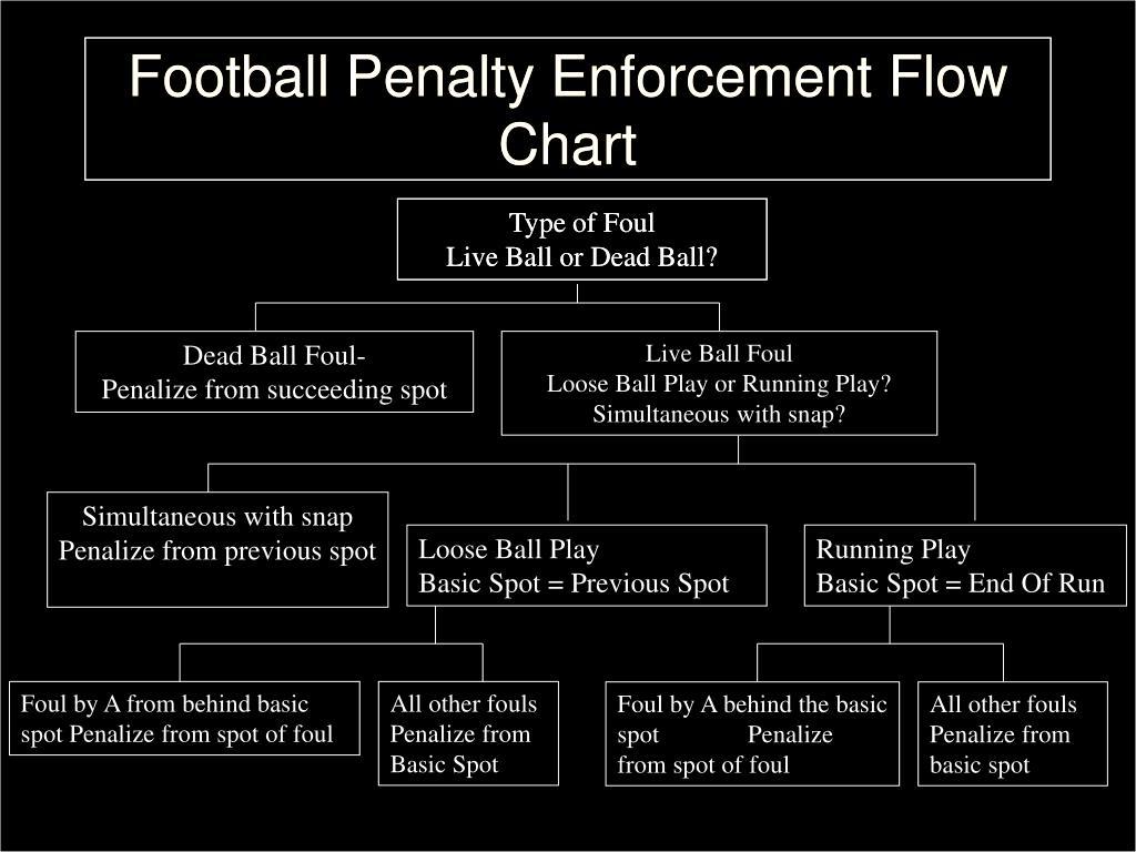 Football Penalty Enforcement Flow Chart