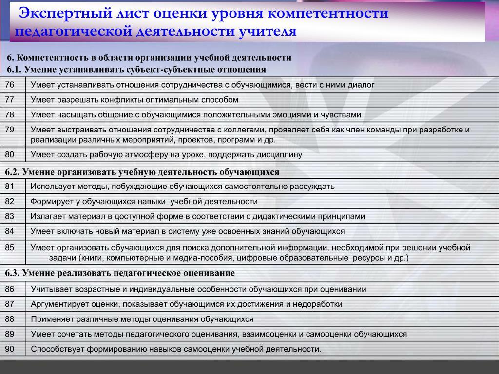 Экспертный лист оценки уровня компетентности педагогической деятельности учителя