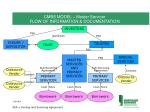 cmbs model master servicer flow of information documentation
