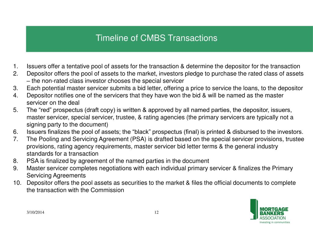 Timeline of CMBS Transactions