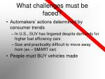what challenges must be faced15