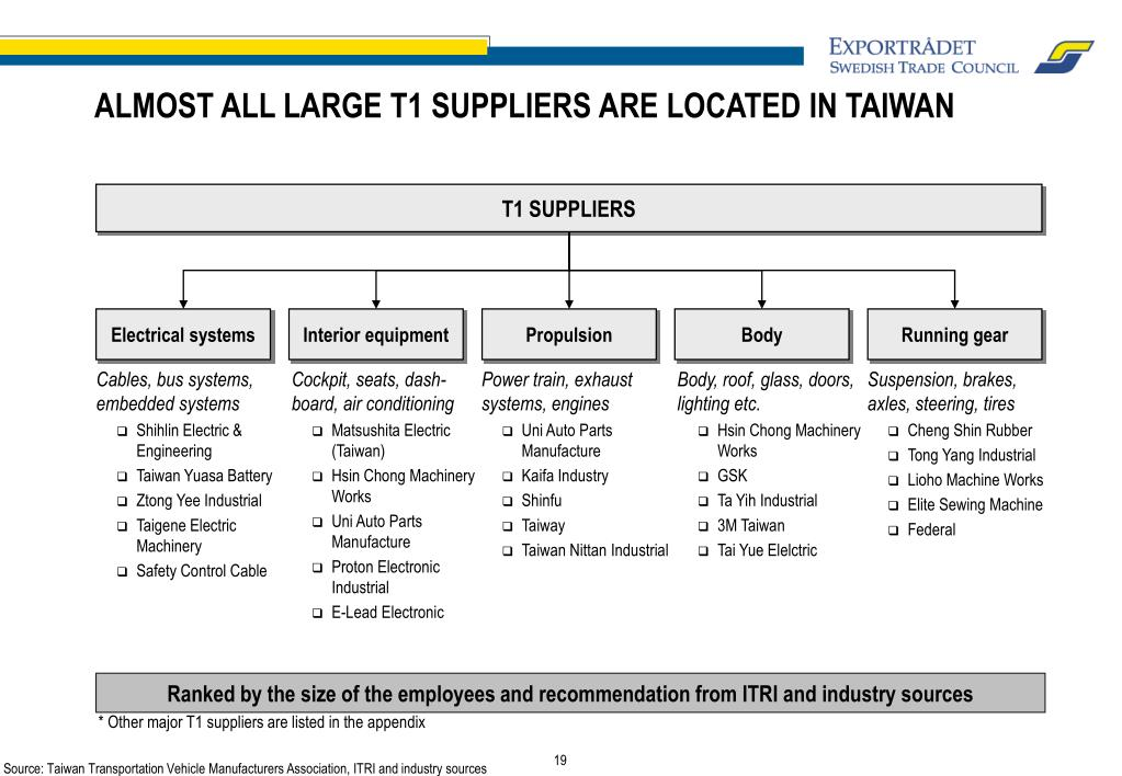 ALMOST ALL LARGE T1 SUPPLIERS ARE LOCATED IN TAIWAN