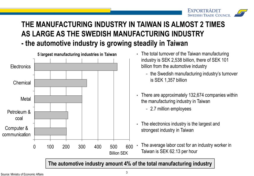 THE MANUFACTURING INDUSTRY IN TAIWAN IS ALMOST 2 TIMES AS LARGE AS THE SWEDISH MANUFACTURING INDUSTRY