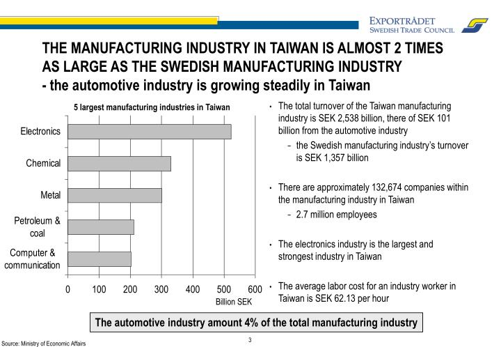 THE MANUFACTURING INDUSTRY IN TAIWAN IS ALMOST 2 TIMES AS LARGE AS THE SWEDISH MANUFACTURING INDUSTR...