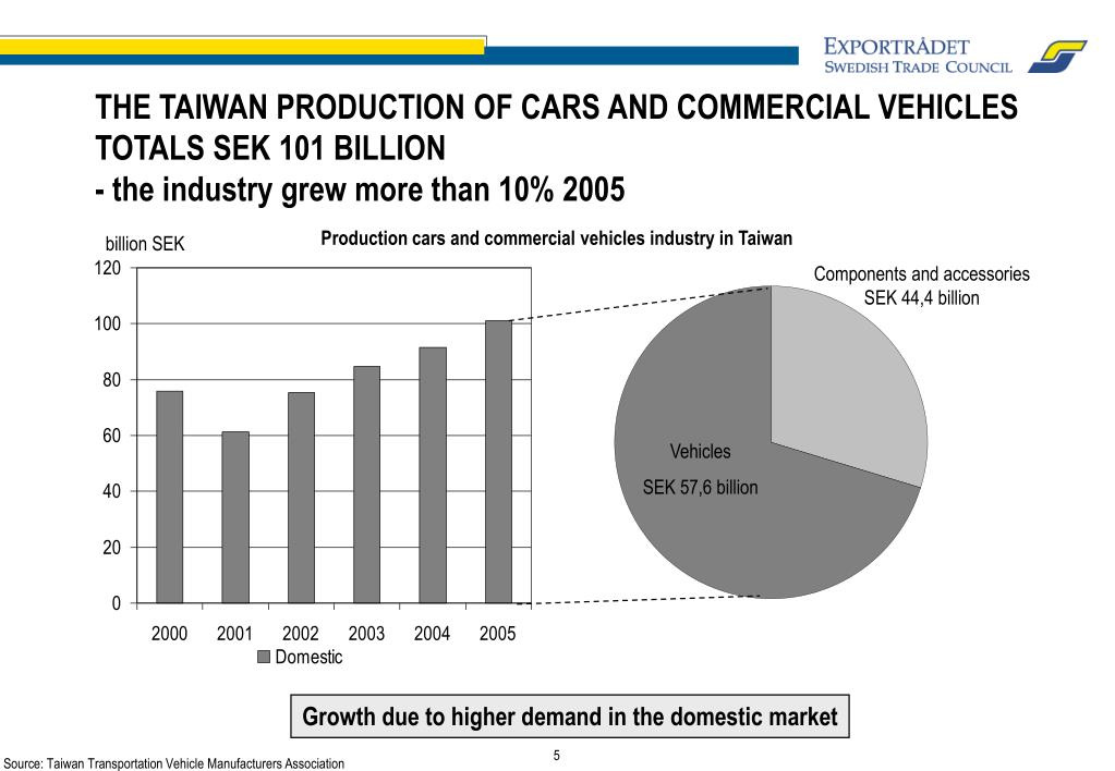 THE TAIWAN PRODUCTION OF CARS AND COMMERCIAL VEHICLES TOTALS SEK 101 BILLION