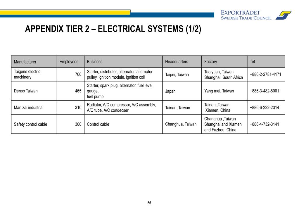 APPENDIX TIER 2 – ELECTRICAL SYSTEMS