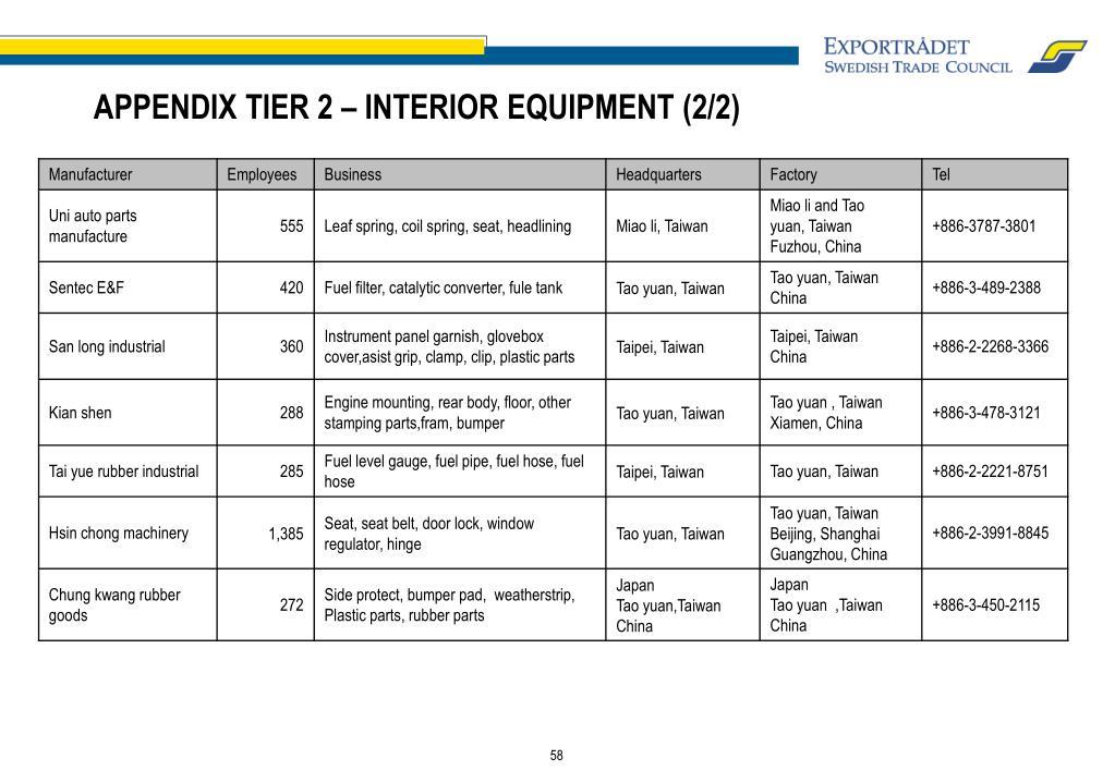 APPENDIX TIER 2 – INTERIOR EQUIPMENT