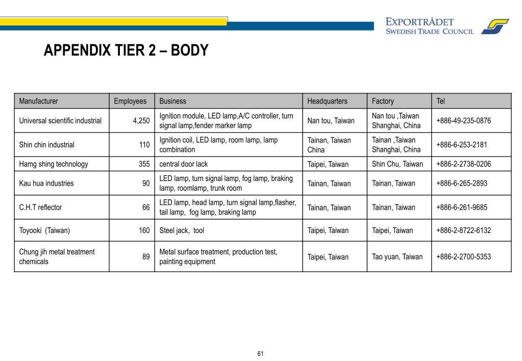APPENDIX TIER 2 – BODY