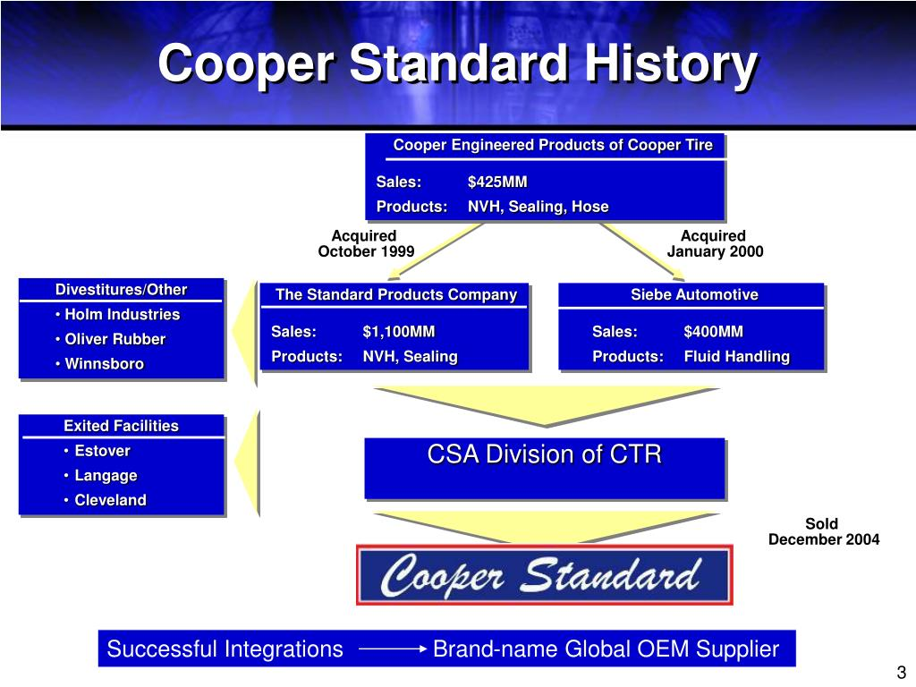 Cooper Standard History