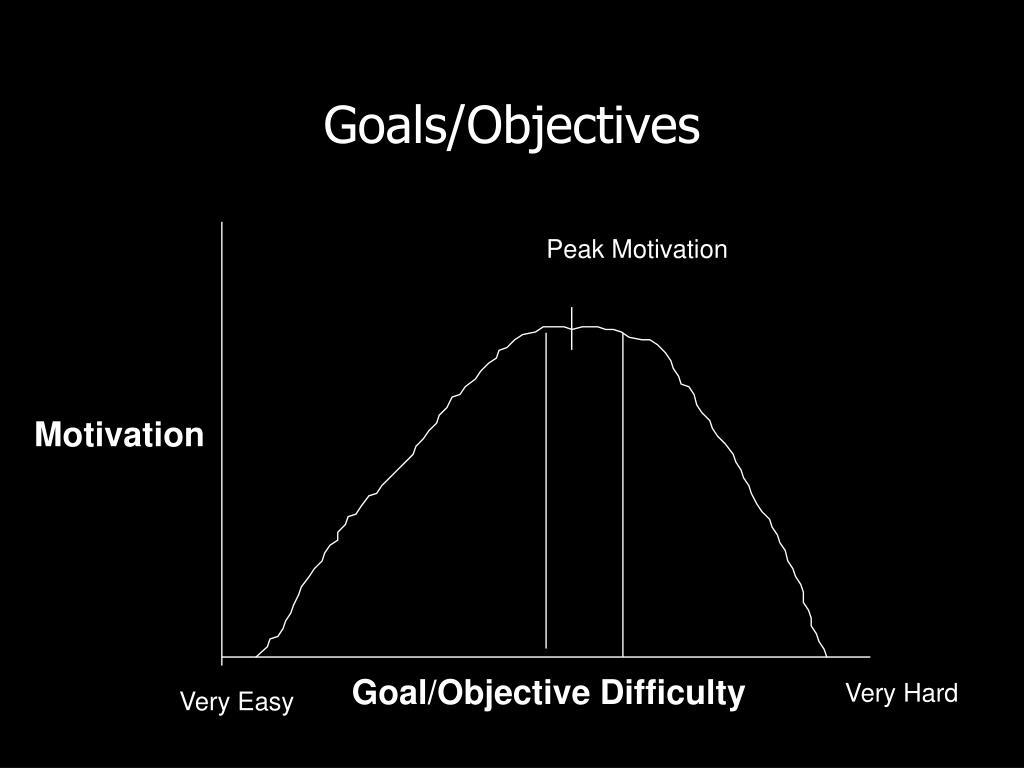 Goals/Objectives