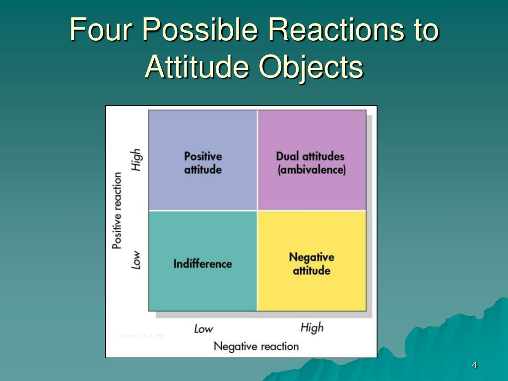 Four Possible Reactions to Attitude Objects