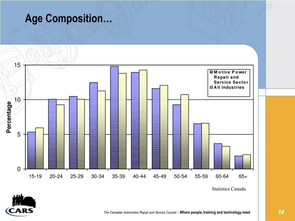 Age Composition…