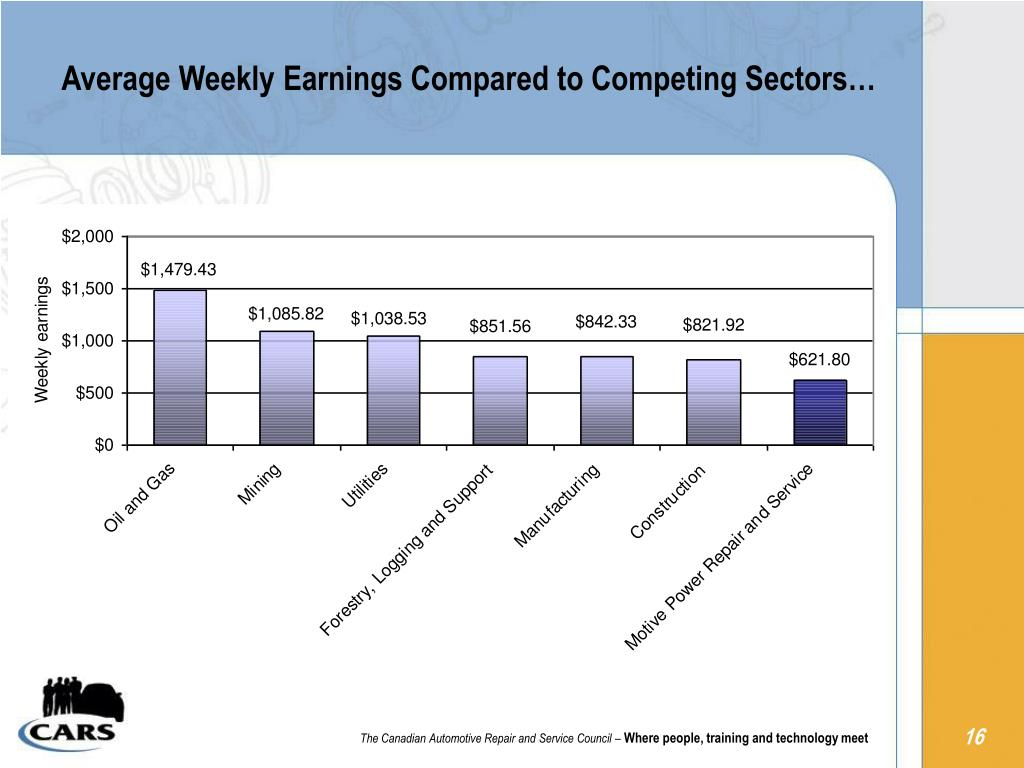 Average Weekly Earnings Compared to Competing Sectors…