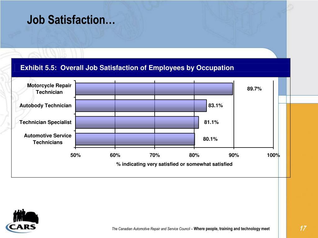 Job Satisfaction…
