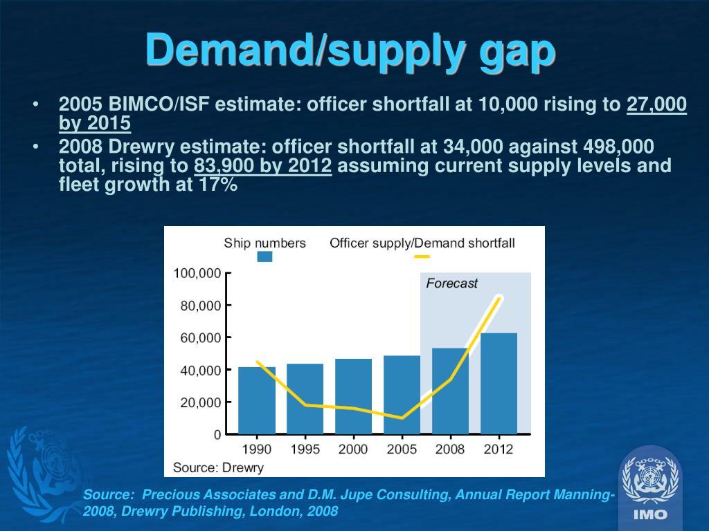 Demand/supply gap