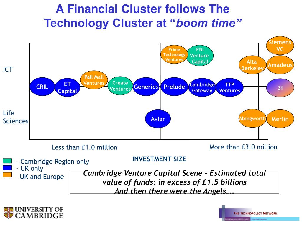 A Financial Cluster follows The Technology Cluster at ""