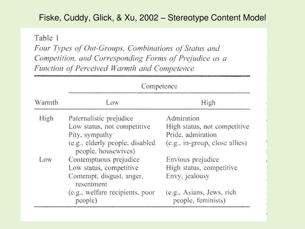 Fiske, Cuddy, Glick, & Xu, 2002 – Stereotype Content Model