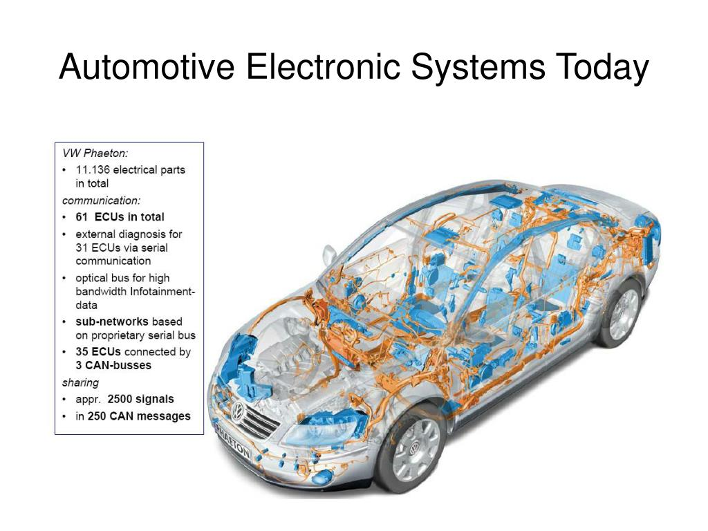 Automotive Electronic Systems Today