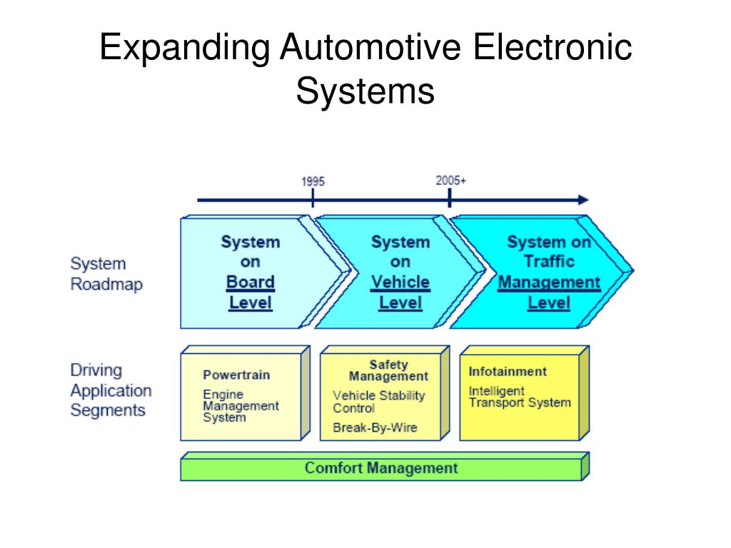 Expanding Automotive Electronic Systems