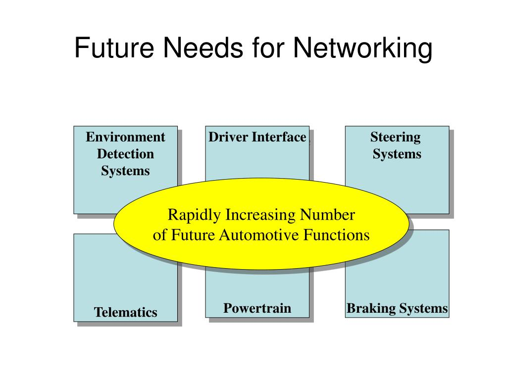 Future Needs for Networking