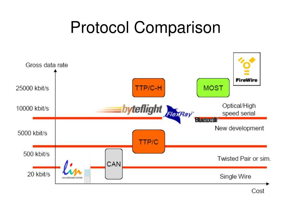 Protocol Comparison