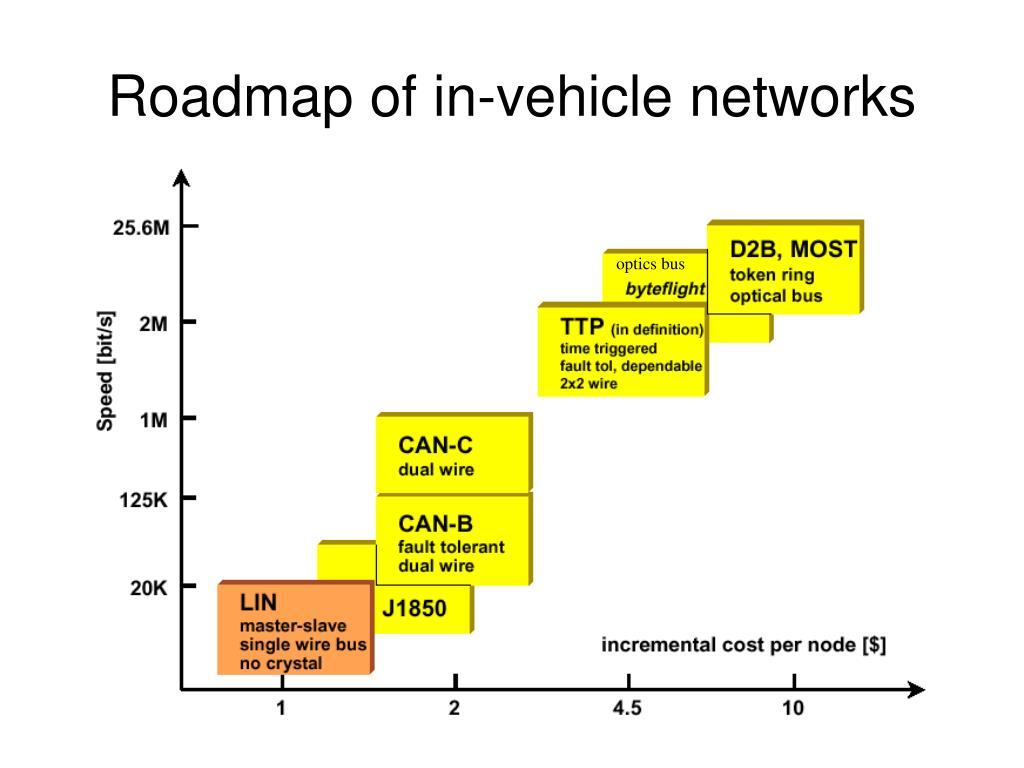 Roadmap of in-vehicle networks