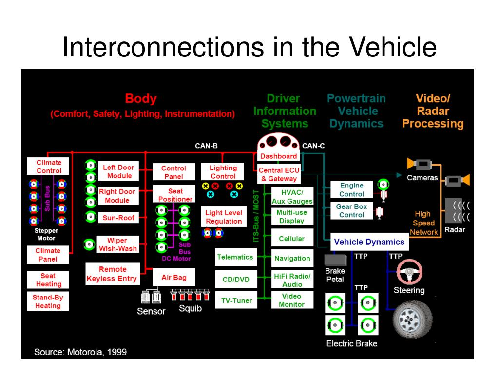 Interconnections in the Vehicle