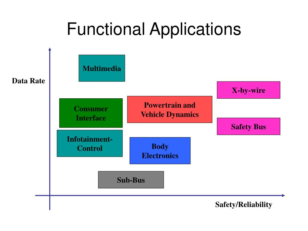 Functional Applications