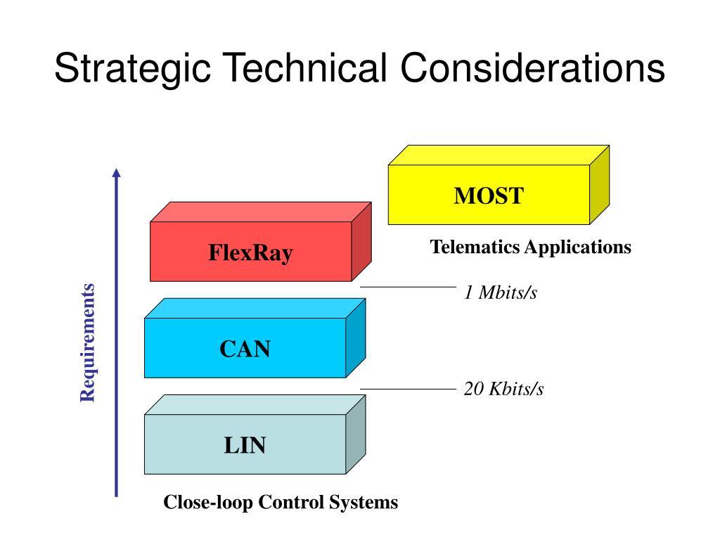 Strategic Technical Considerations