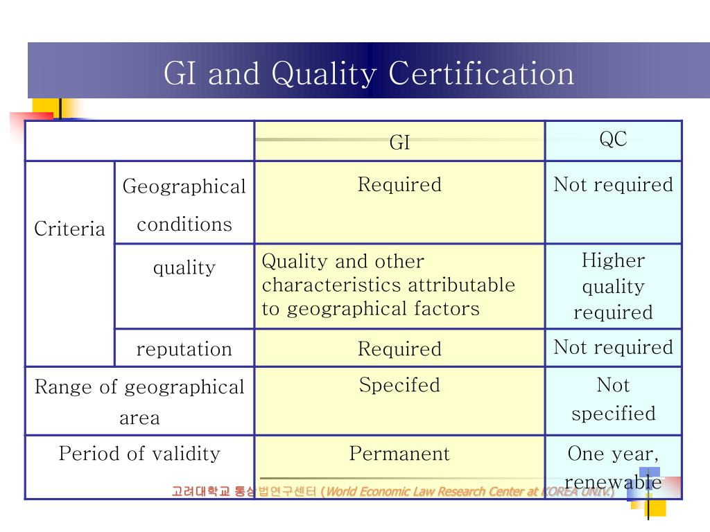 GI and Quality Certification