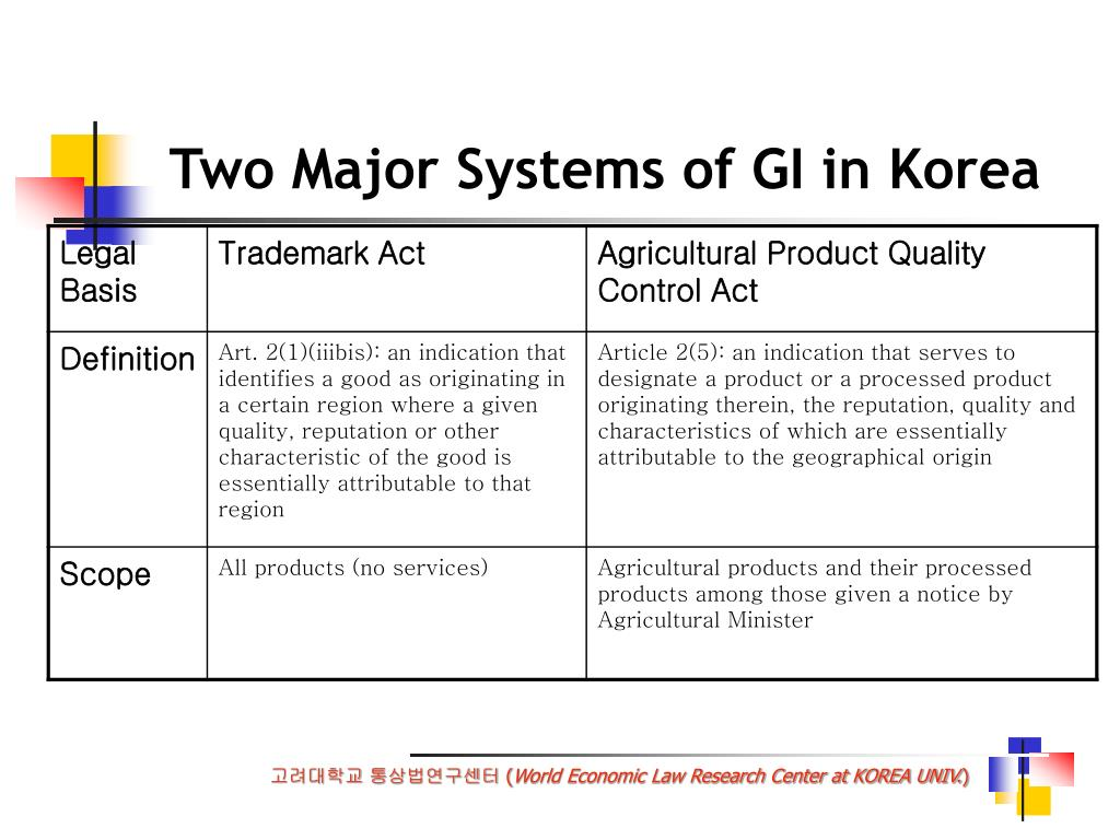 Two Major Systems of GI in Korea