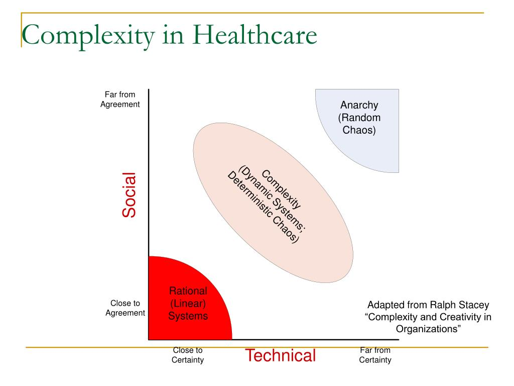 Complexity in Healthcare