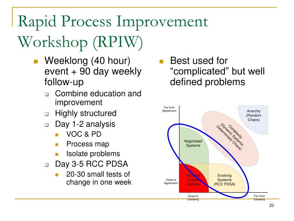 Rapid Process Improvement Workshop (RPIW)