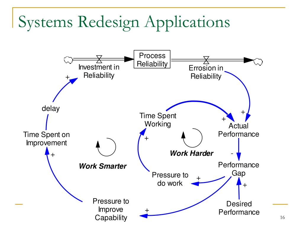 Systems Redesign Applications