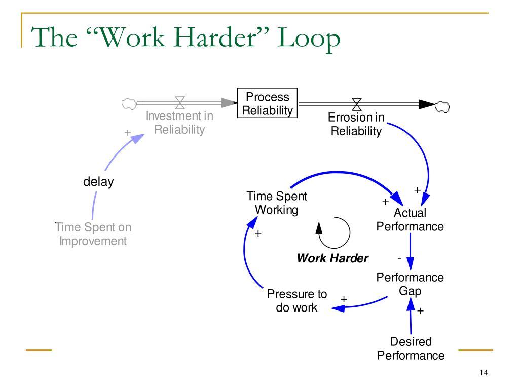 """The """"Work Harder"""" Loop"""
