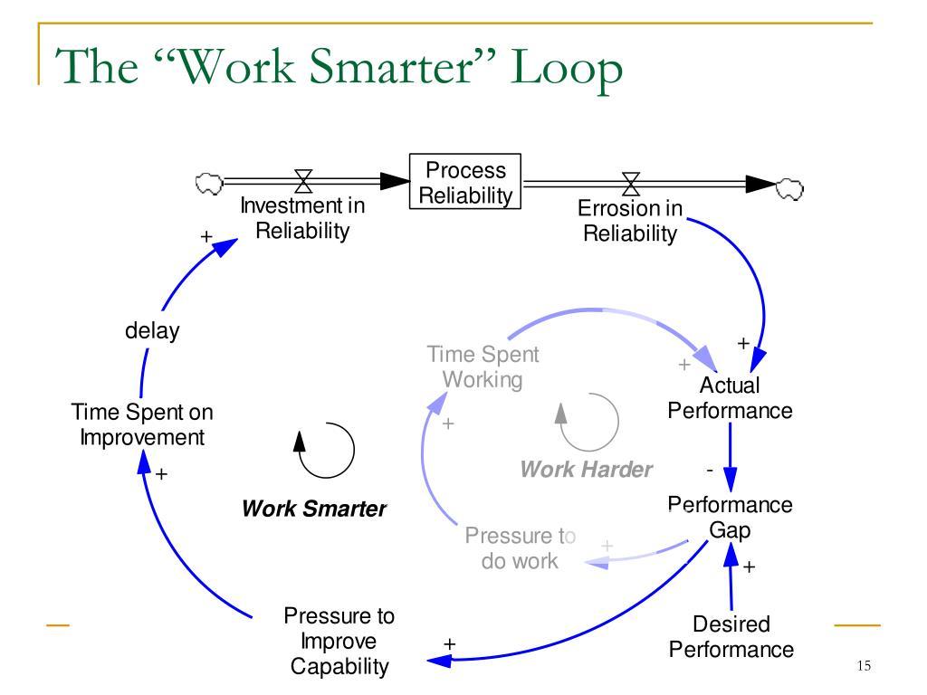 """The """"Work Smarter"""" Loop"""