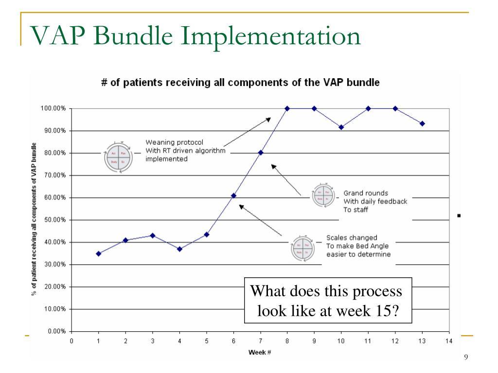 VAP Bundle Implementation