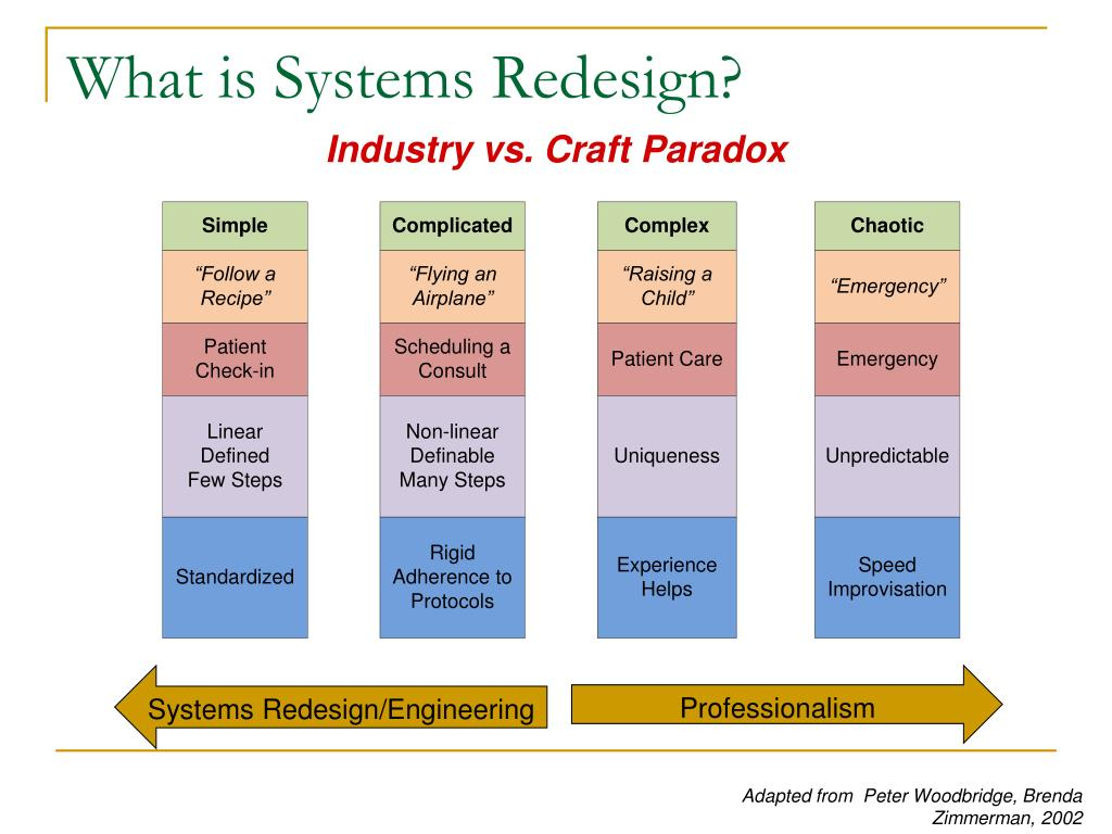 What is Systems Redesign?