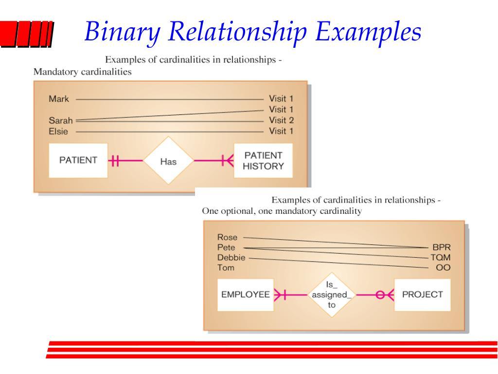 c relationship