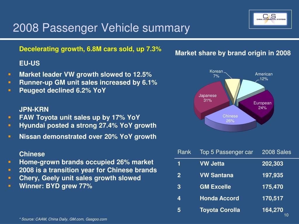 2008 Passenger Vehicle summary