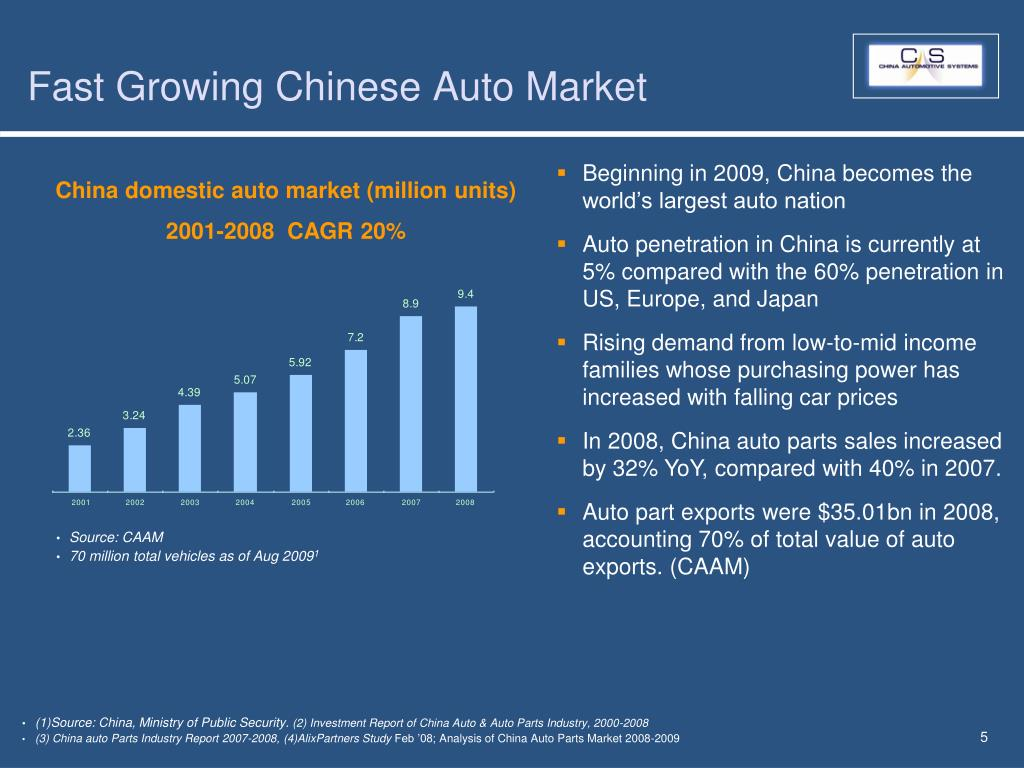 Fast Growing Chinese Auto Market