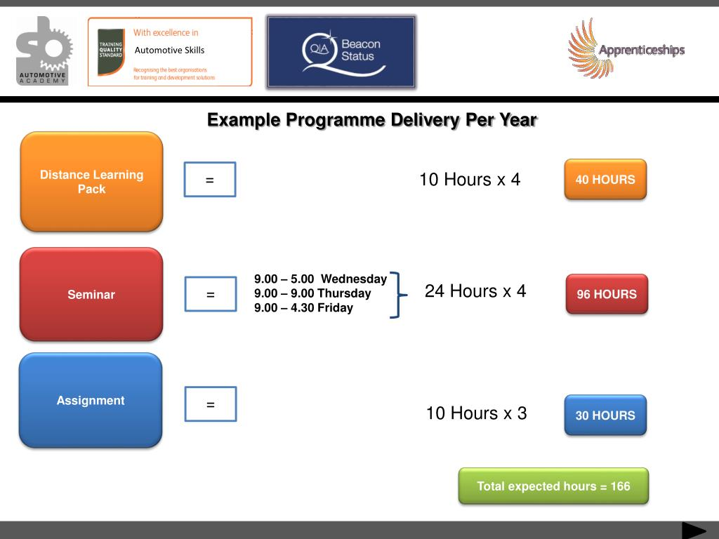 Example Programme Delivery Per Year