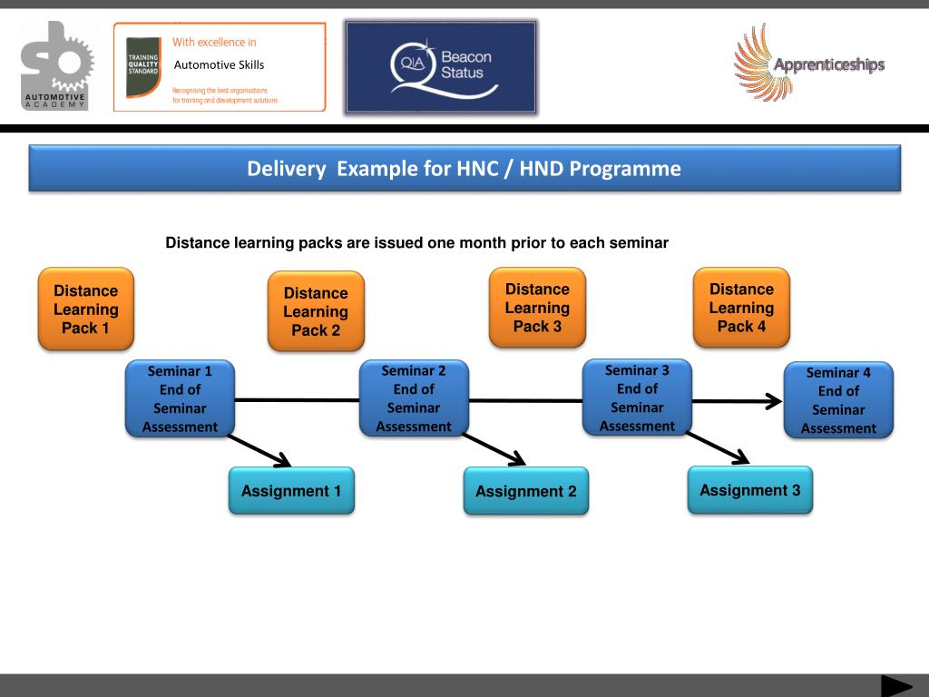 Delivery  Example for HNC / HND Programme