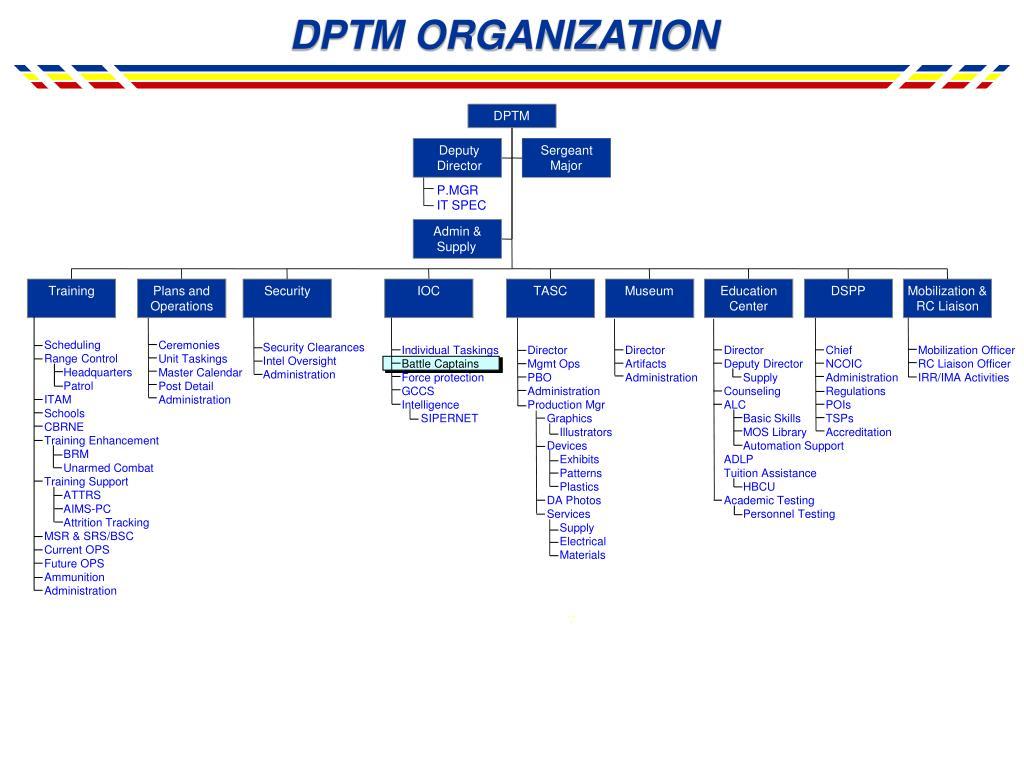 DPTM ORGANIZATION