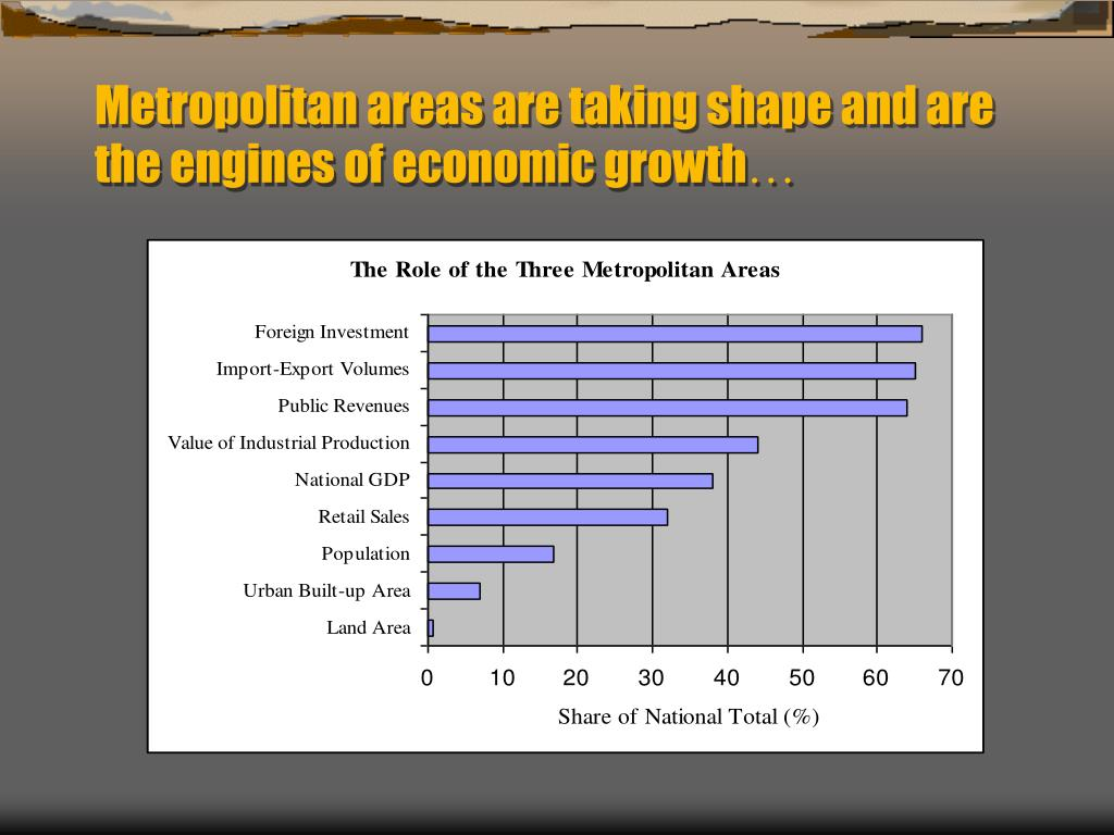 Metropolitan areas are taking shape and are the engines of economic growth