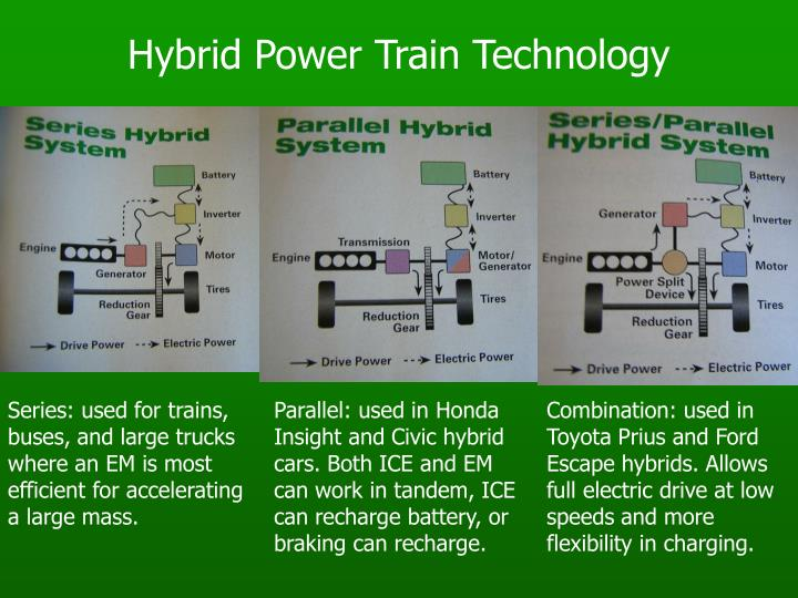 Hybrid Power Train Technology
