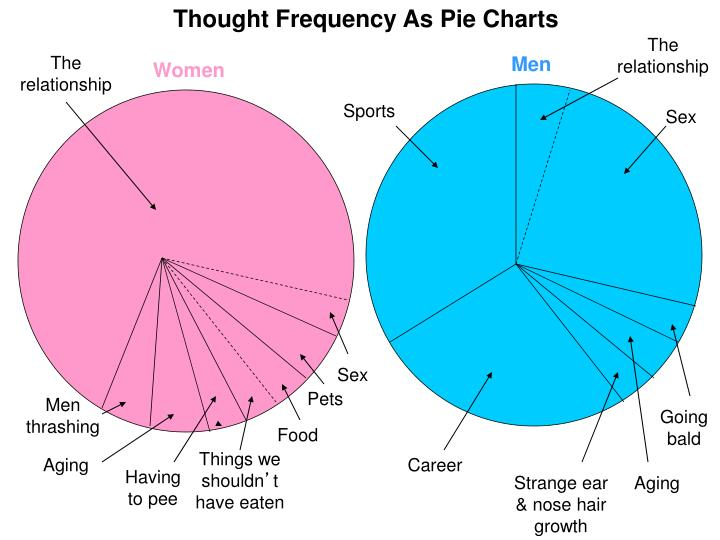 Thought Frequency As Pie Charts
