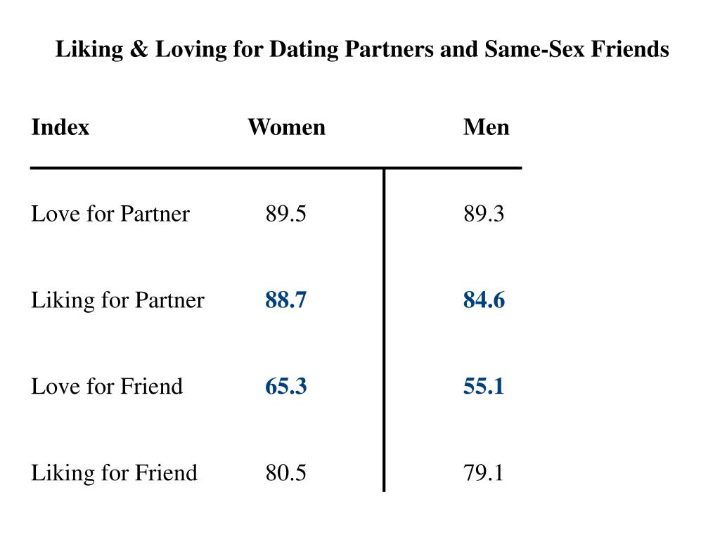 Liking & Loving for Dating Partners and Same-Sex Friends